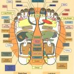 Pritisnite ove tačke na stopalu i bol će nestati za 2 minuta (VIDEO)
