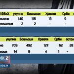 Koliko su zastupljeni Srbi u Federalnoj policiji? (VIDEO)