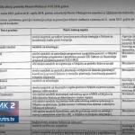 """Uprkos moratorijumu - 319 novih službenika """"uhljebljeno"""" u institucijama BiH (VIDEO)"""