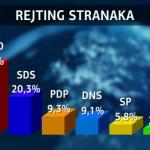 SNSD ima duplo veću podršku od SDS-a: Ubjedljivo vođstvo Dodika i Cvijanovićeve (VIDEO)