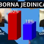 Banjaluka: Za Cvijanović 30 odsto anketiranih, za Govedaricu 18 odsto VIDEO