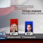 Preliminarni rezultati - Željka Cvijanović novi predsjednik Republike Srpske (VIDEO)