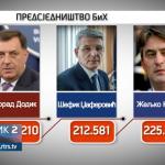 Potvrđeni rezultati opštih izbora (VIDEO)