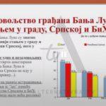 SNSD i dalje najjača partija: RASTE rejting Dodiku, Cvijanovićevoj i Radojičiću (FOTO)