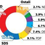 Raste podrška SNSD-u, opozicija u padu