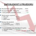 DNS: Prijedor republički lirer - Prijedor na 39.-om mjestu po zaposlenosti u Republici Srpskoj