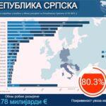 Srpska na dobrom ekonomskom putu; Najviše zaposlenih do sada (FOTO/VIDEO)